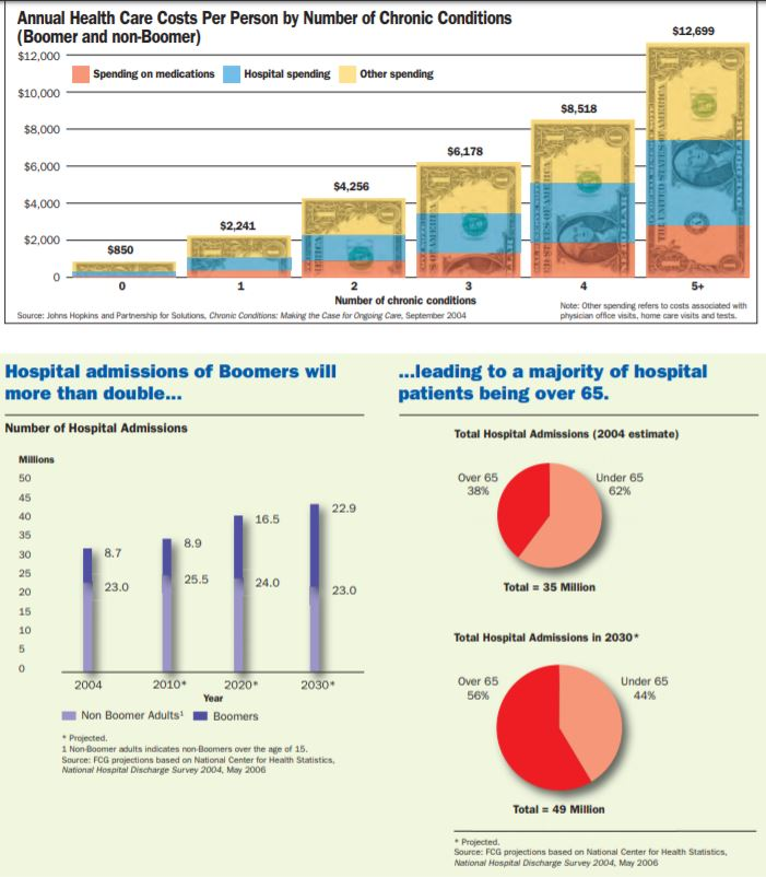 Boomers Annual Health Care Costs Per Person by Number of Chronic Conditions
