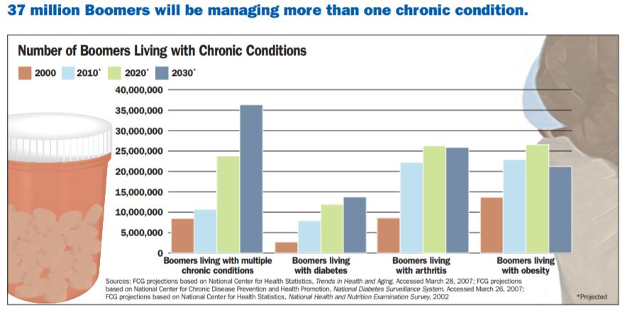Boomers Living with Chronic Conditions