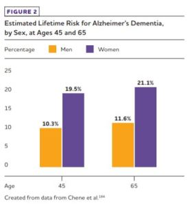 Estimated Lifetime Risk for Alzheimer's Dementia by Sex Ages 45 and 65