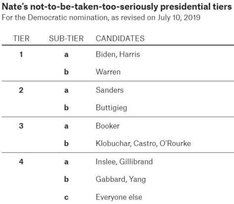 FiveThirtyEight Politics July 10 2019 Democratic Candidates