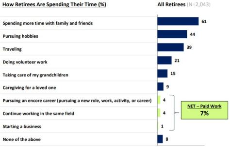 How Retirees Spend Their Time Transamerica Center For Retirement Studies