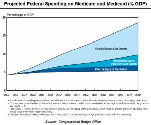Projected Federal Spending on Medicare and Medicaid