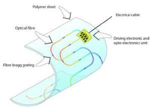 Skin sensors