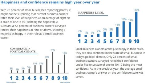 Small Business Confidence and Happiness