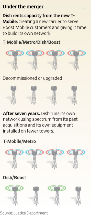 T-Mobile Sprint Dish Wireless Networks