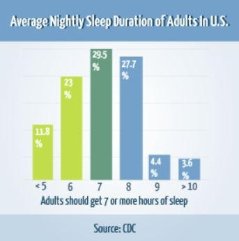 Average hours of nightly sleep