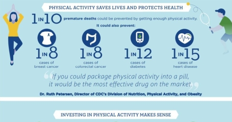 Physical Activity Increases Health in Adults