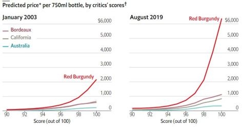 Predicted Wine Appreciation from Economist August 2019