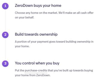 ZeroDown Home Purchase Website how it works