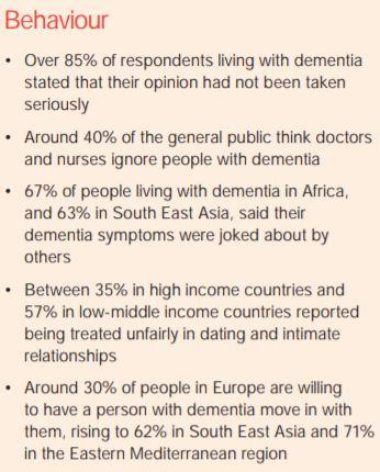 2019 World Alzheimer's Report Attitudes toward Dementia Key Findings Behavior