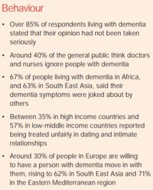 2019 World Alzheimer's Report Attitudes toward Dementia Key Findings Behavior