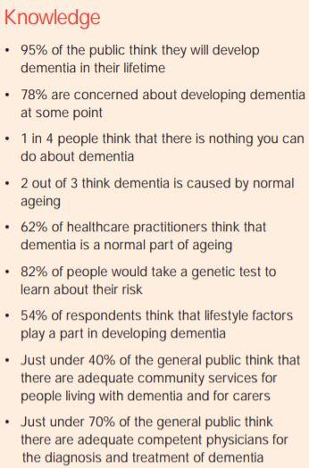 2019 World Alzheimer's Report Attitudes toward Dementia Key Findings