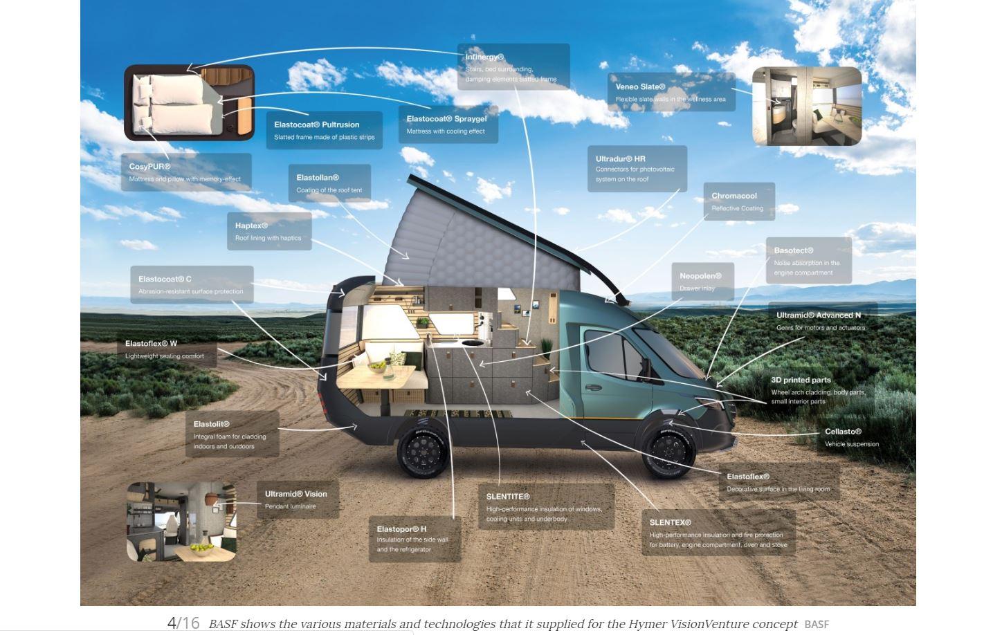 Hymer Camper Van BASF Advanced Materials