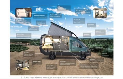 Hymer Camper Van BASF Advanced Materials