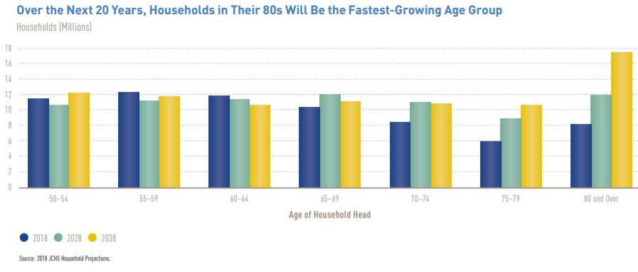 Over the Next 20 Years, Households in Their 80s Will Be the Fastest-Growing Age Group Harvard