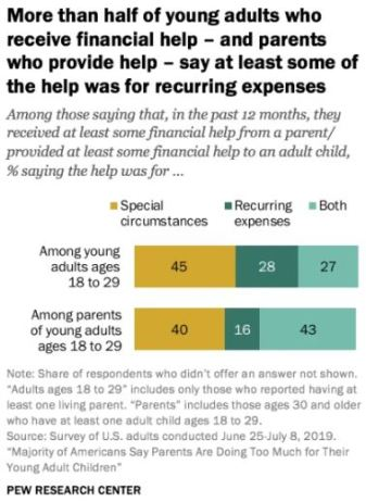 Pew Research Parents and Older Children Support Survey