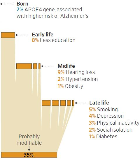 How Likely is Dementia - Source The Lancet, Gill Livingston, et al.
