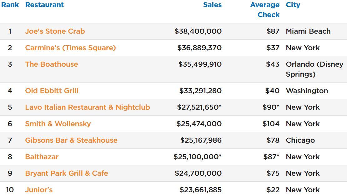 Top Independent Restaurants in US