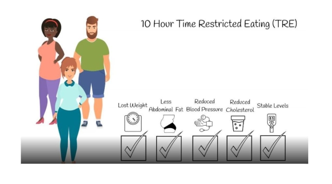 "Diet Studies: ""10-Hour Time -Restricted Eating"" (TRE) Lowers Weight, Visceral Fat & Blood Pressure"