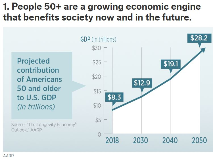 AARP People 50+ are a growing economic engine that benefits society now and in the future December 20 2019