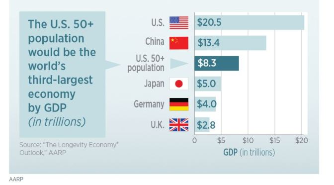 Baby Boomer Economics: American 50+ Population Would Be World's Third Largest Economy (AARP)