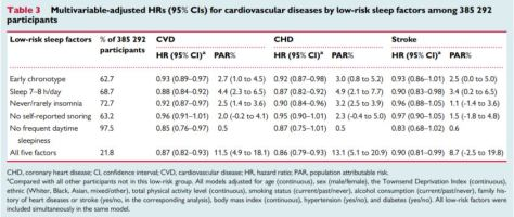 European Society of Cardiology Sleep patterns, genetic susceptibity and incident cardiovascular disease a prospective study of 385,292 participants lowest risk factors