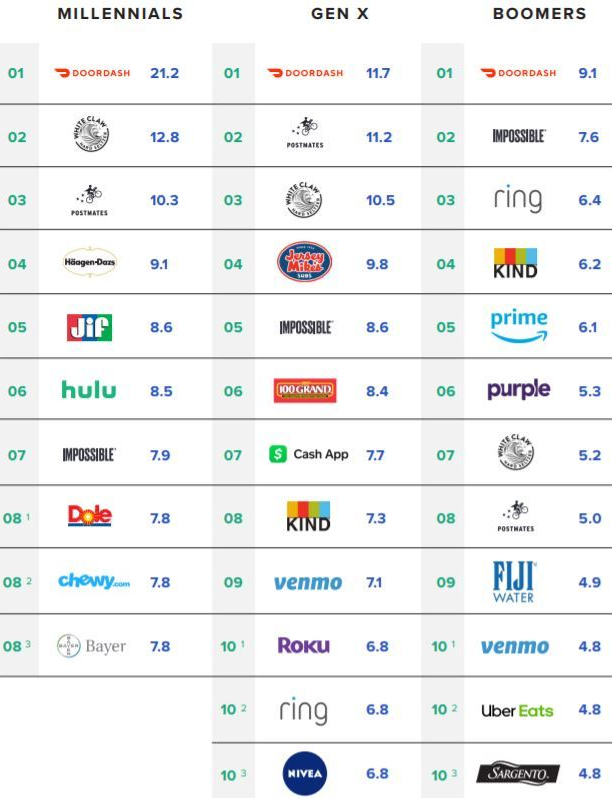 fastest-growing-brands-by-generation-2019.jpg