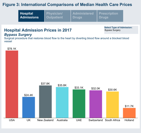 Health Care Cost Institute Bypass Surgery Hospital Price in 2017 chart US, UK, Holland, Australia, South Africa