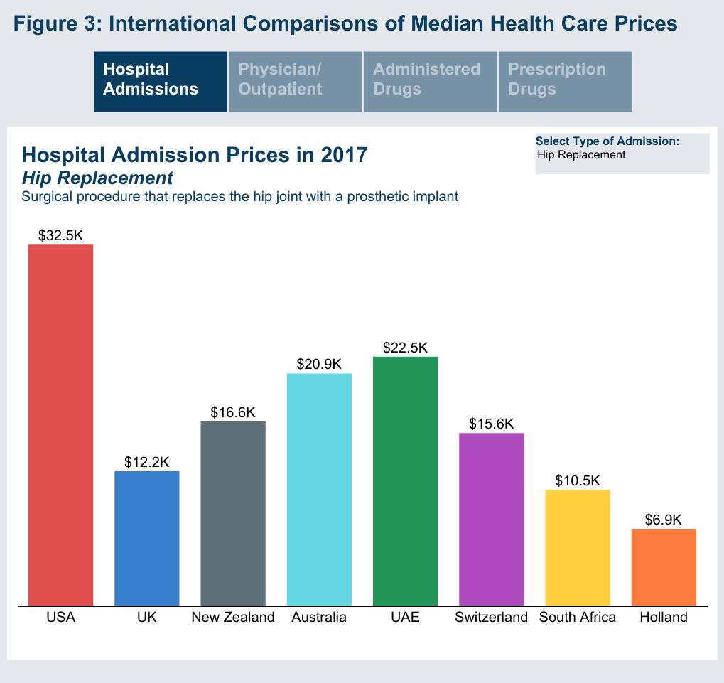 iFHP 2017 prices Hip Replacement Costs in USA, UK, New Zealand, Australia, UAE, Switzerland, South Africa and Holland Health Costs Institute December 2019 chart