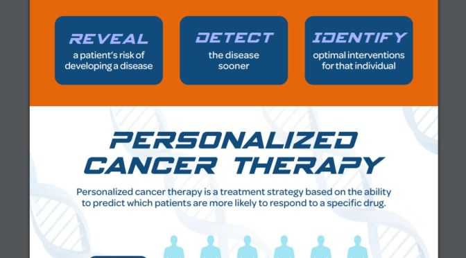 "Future Of Medicine: The Benefits Of ""Personalized Cancer Therapy"""