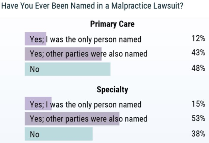 Physicians named in Malpractice Lawsuits