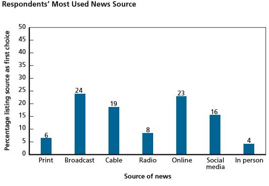 Rand News Study Respondents' Most Used News Source