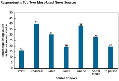 Rand News Study Respondents' Top Two Most-Used News Source