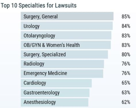 Top 10 Specialties For Lawsuits 2019