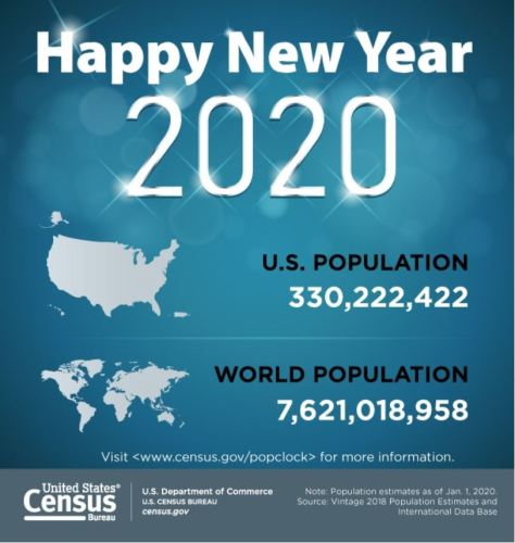 United States Census Bureau January 1 2020 Estimate of World and U.S. Populations