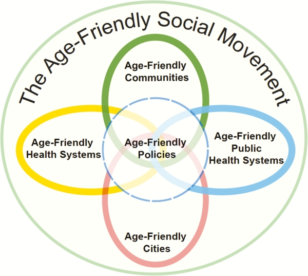 Age-Friendly Social Movement