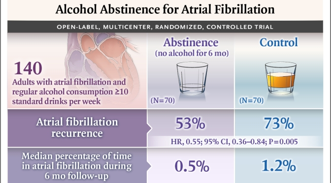 Heart Studies: Alcohol Abstinence For Atrial Fibrillation Reduces Arrhythmia (NEJM)