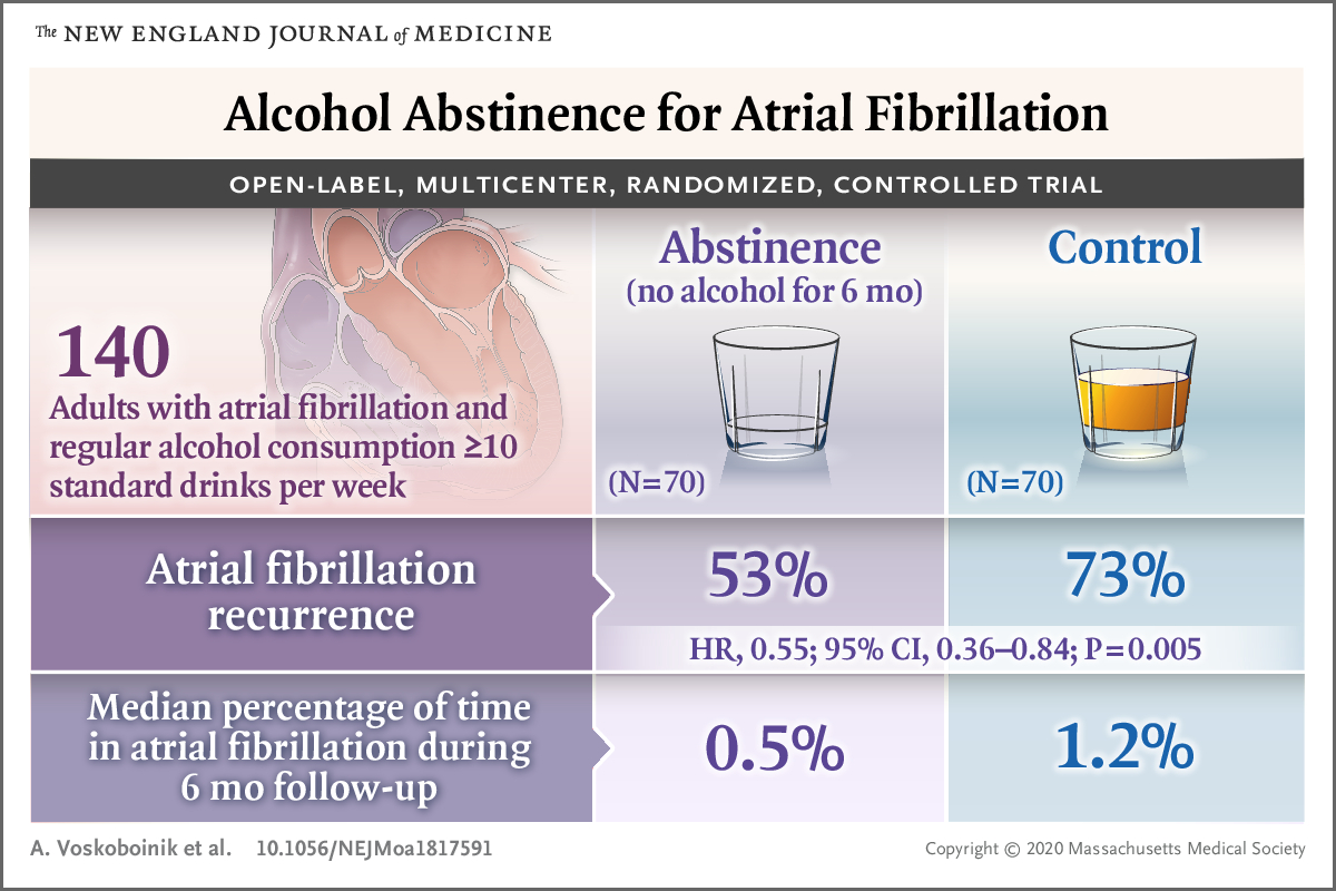 Alcohol Abstinence for Atrial Fibrillation New England Journal of Medicine January 1 2020