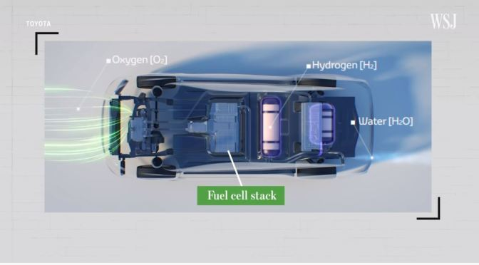 Automobile Technology: Is Hydrogen The Fuel Of The Future? (WSJ Video)