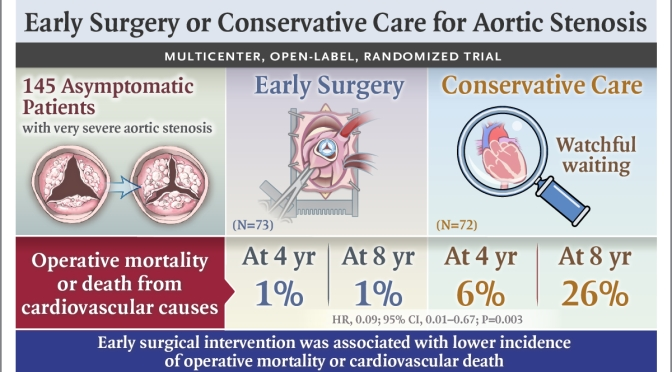 Aortic Stenosis: Early Aortic-Valve Replacement Surgery Lowers Mortality
