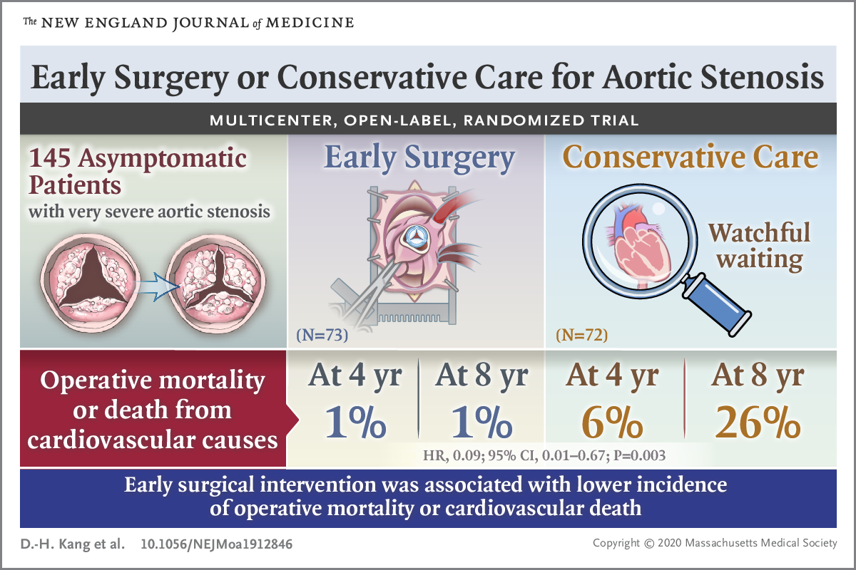 Early Surgery or Conservative Care for Aortic Stenosis New England Journal of Medicine January 8 2020 Infographic