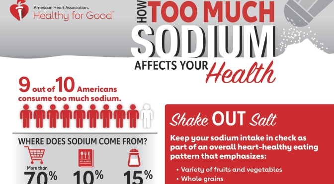 "Health: ""90% Of Americans Consume Too Much Sodium"" (Infographic)"