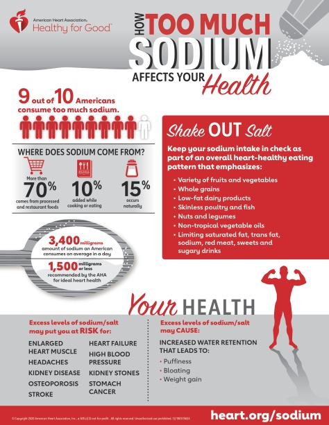Excess Sodium infographic English PDF-page-0