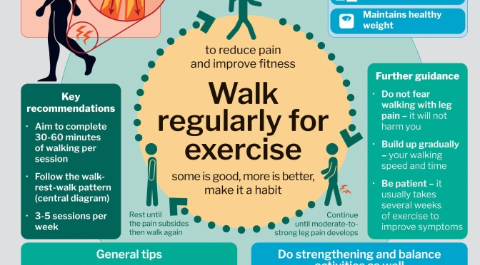 Infographic: Exercise For Intermittent Leg Pain & Walking (Claudication)