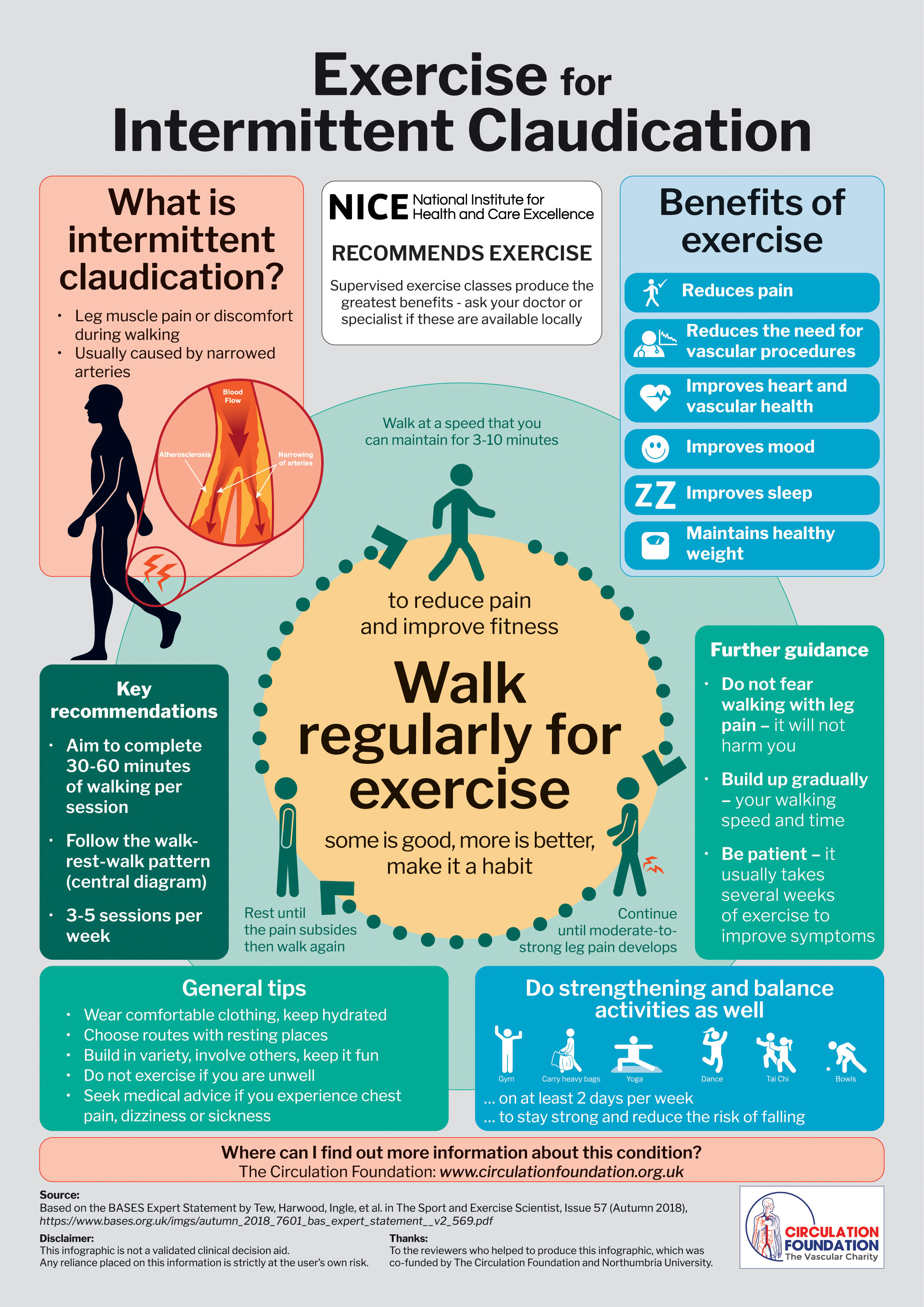 Exercise For Intermittent Claudication Leg Muscle Pain Infographic Circulation Foundation UK