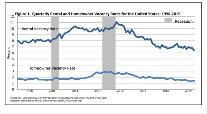 "Housing: ""Rental And Homeowner Vacancy Rates"" (End Of 2019)"