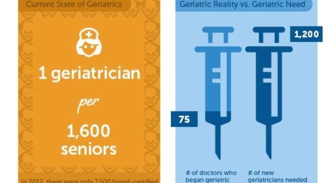 Health And Aging: U.S. Will Need 33,000 Geriatricians By 2025, Only Has 7,000 Now
