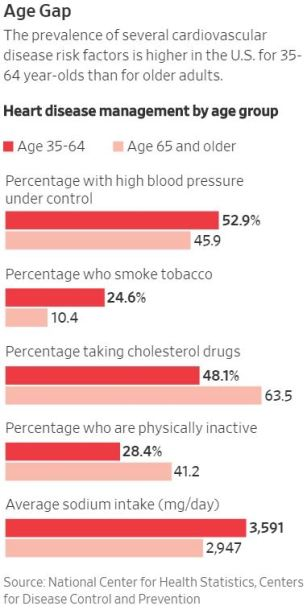 Heart Disease Management by age group WSJ from National Center for Health Statistics CDC