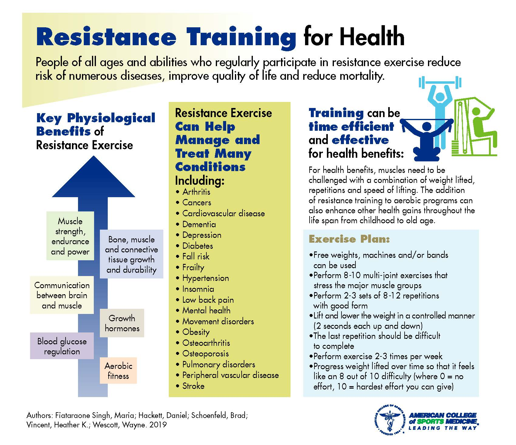 INFOGRAPHIC-ACSM-resistance-training-for-health