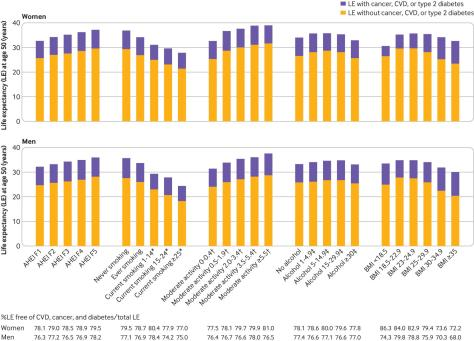 Life Expectancy In Men and Women with Five Healthy Habits BMJ Study Harvard Medical 2020